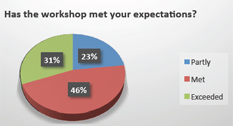 WP4 – 2nd IRO workshop evaluation report final
